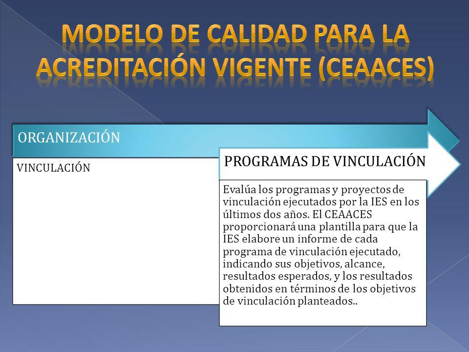 ORGANIZACIÓN VINCULACIÓN PROGRAMAS DE VINCULACIÓN Evalúa los programas y proyectos de vinculación ejecutados por la IES en los últimos dos años. El CE