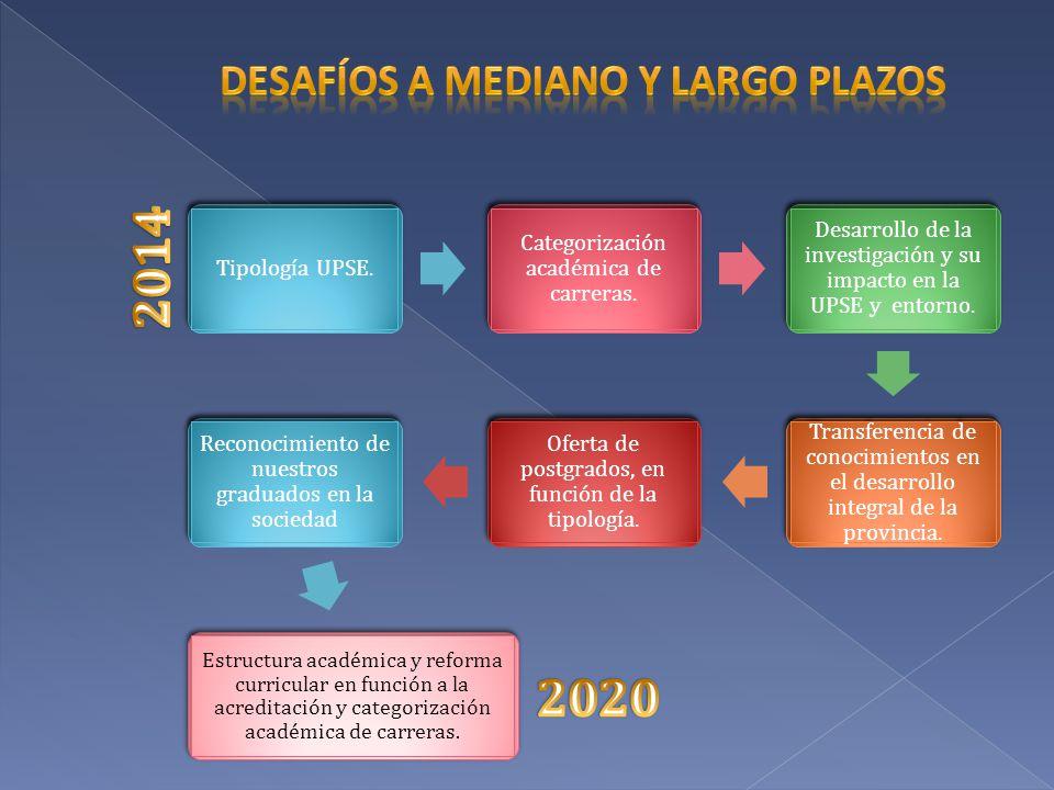 CAMBIOS ESTRATÉGICOS DESDE Ubicada en la categoría DDe bajo reconocimiento nacional Con carreras de bajo reconocimiento internacional Con ingenierías acreditadas por el CEAACES en el 2013 Con una investigación débilImposibilitada de ofertar maestríasDe bajo perfil internacional HASTA Tipología: de Docencia 2020, de Docencia con Investigación 2025-2030.