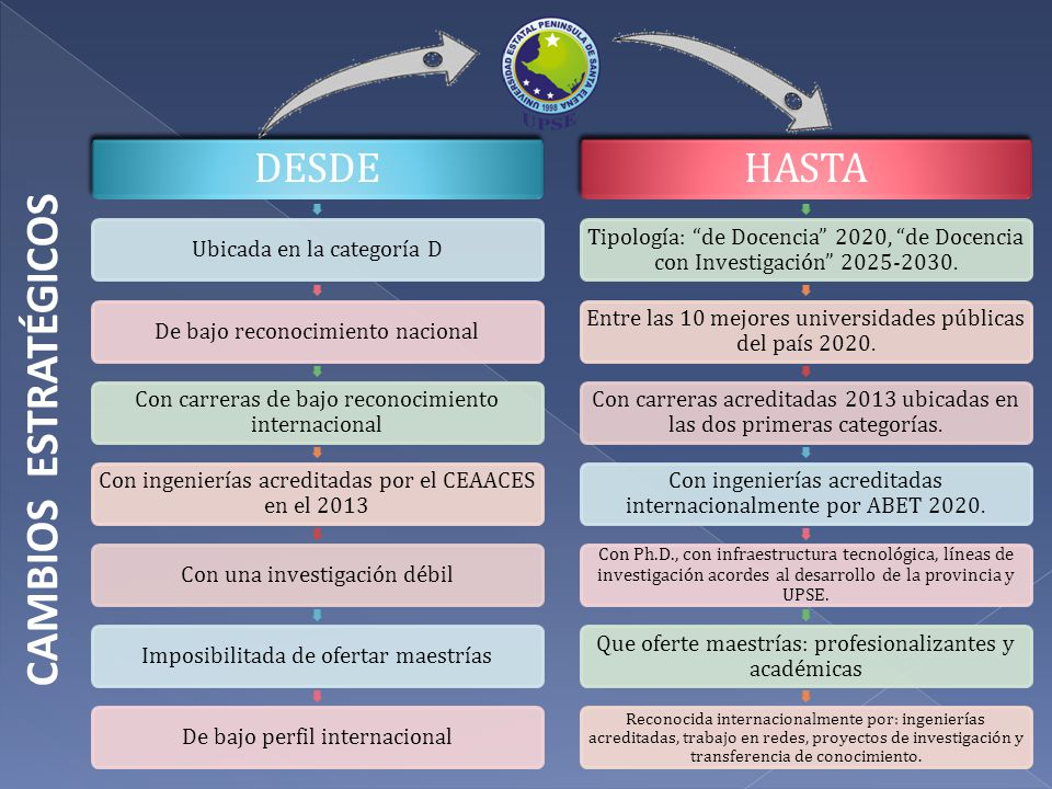 CAMBIOS ESTRATÉGICOS DESDE Ubicada en la categoría DDe bajo reconocimiento nacional Con carreras de bajo reconocimiento internacional Con ingenierías