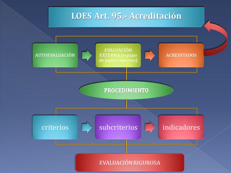 EVALUACIÓN RIGUROSA criteriossubcriteriosindicadores AUTOEVALUACIÓN EVALUACIÓN EXTERNA (equipo de pares expertos) ACREDITADOS LOES Art. 95.- Acreditac
