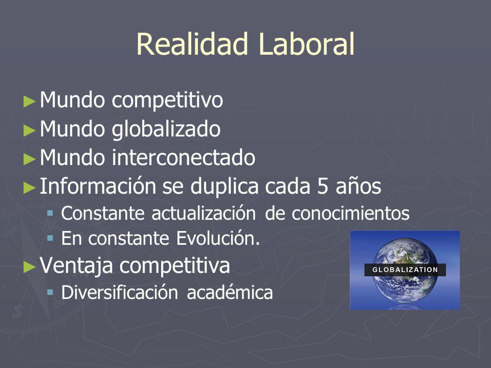 Realidad Laboral Mundo competitivo Mundo globalizado Mundo interconectado Información se duplica cada 5 años Constante actualización de conocimientos En constante Evolución.