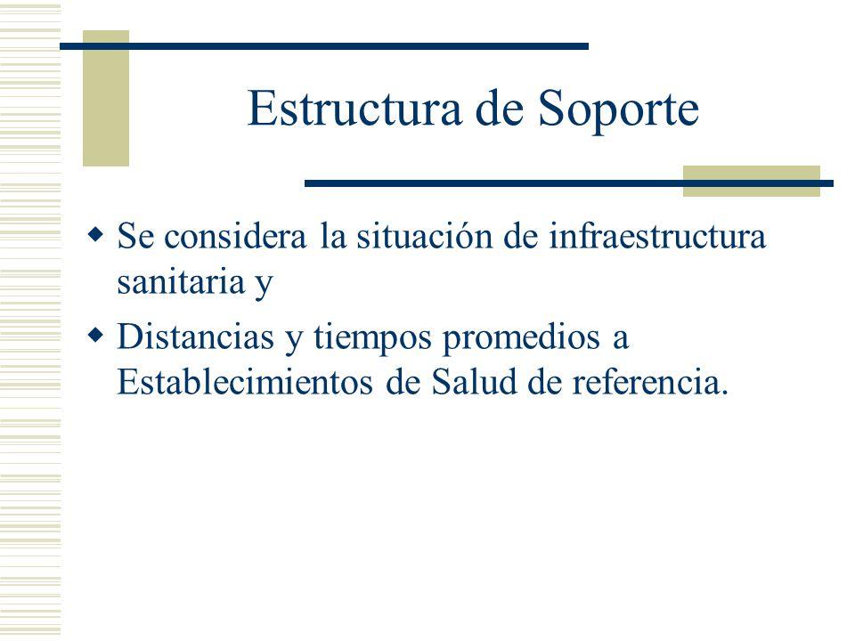 Estructura de Soporte Se considera la situación de infraestructura sanitaria y Distancias y tiempos promedios a Establecimientos de Salud de referenci