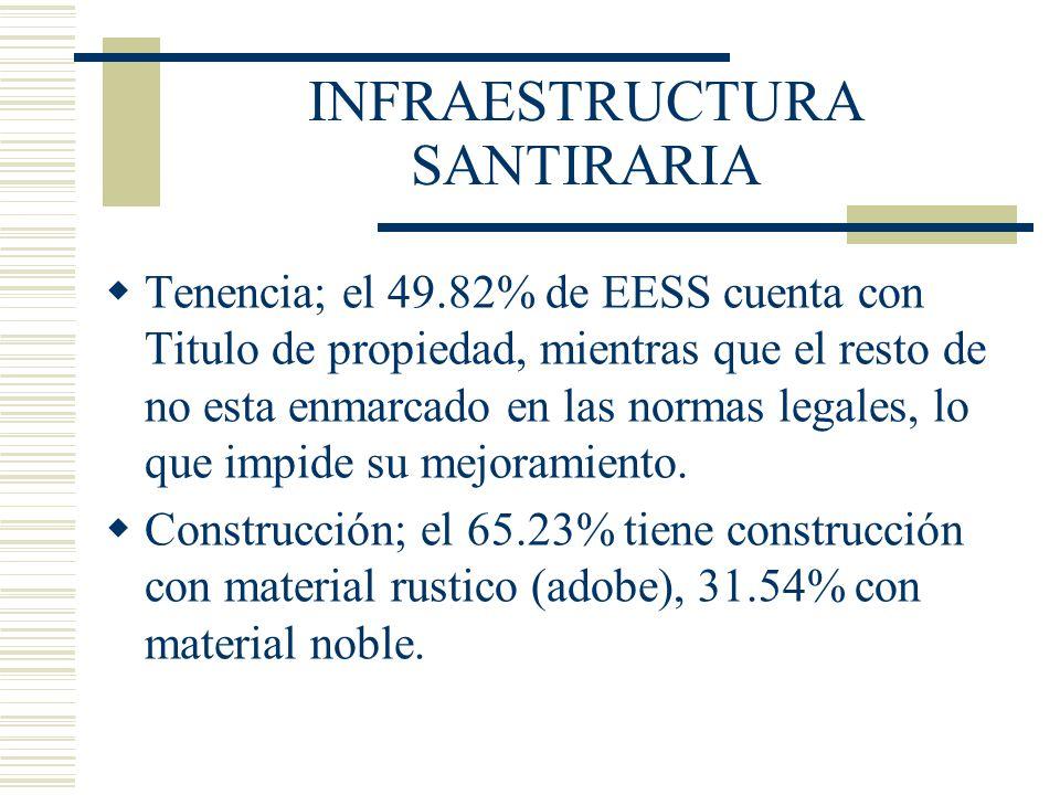 INFRAESTRUCTURA SANTIRARIA Tenencia; el 49.82% de EESS cuenta con Titulo de propiedad, mientras que el resto de no esta enmarcado en las normas legale