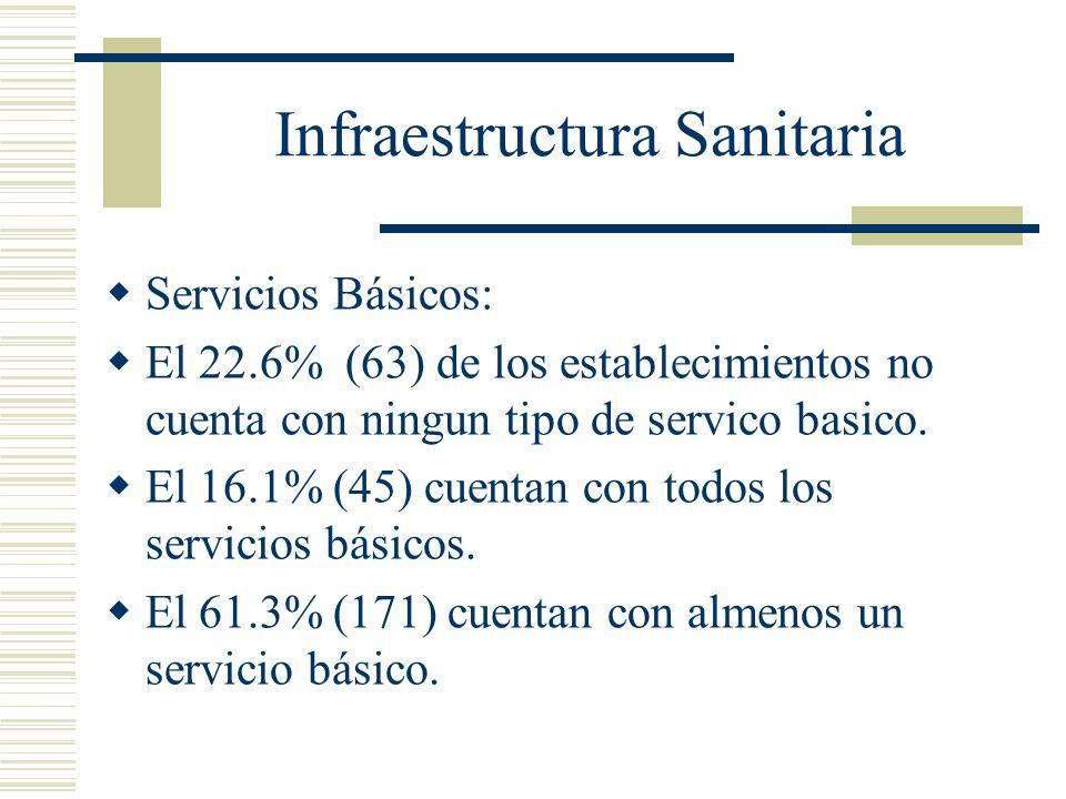 Infraestructura Sanitaria Servicios Básicos: El 22.6% (63) de los establecimientos no cuenta con ningun tipo de servico basico. El 16.1% (45) cuentan