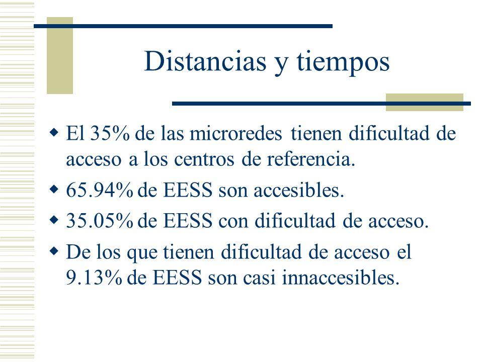 Distancias y tiempos El 35% de las microredes tienen dificultad de acceso a los centros de referencia. 65.94% de EESS son accesibles. 35.05% de EESS c