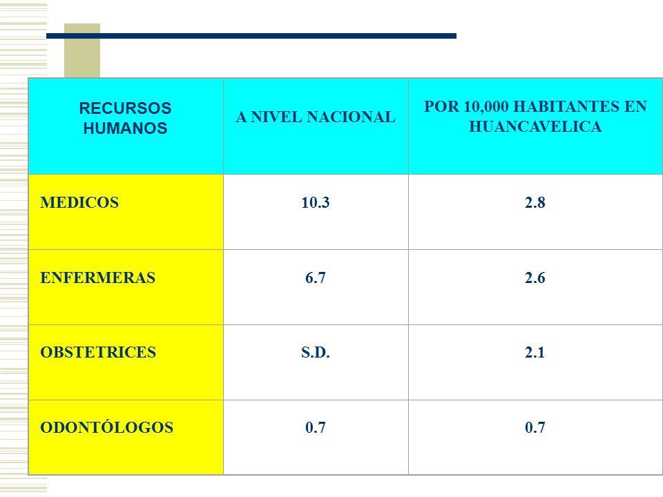 RECURSOS HUMANOS A NIVEL NACIONAL POR 10,000 HABITANTES EN HUANCAVELICA MEDICOS10.32.8 ENFERMERAS6.72.6 OBSTETRICESS.D.2.1 ODONTÓLOGOS0.7