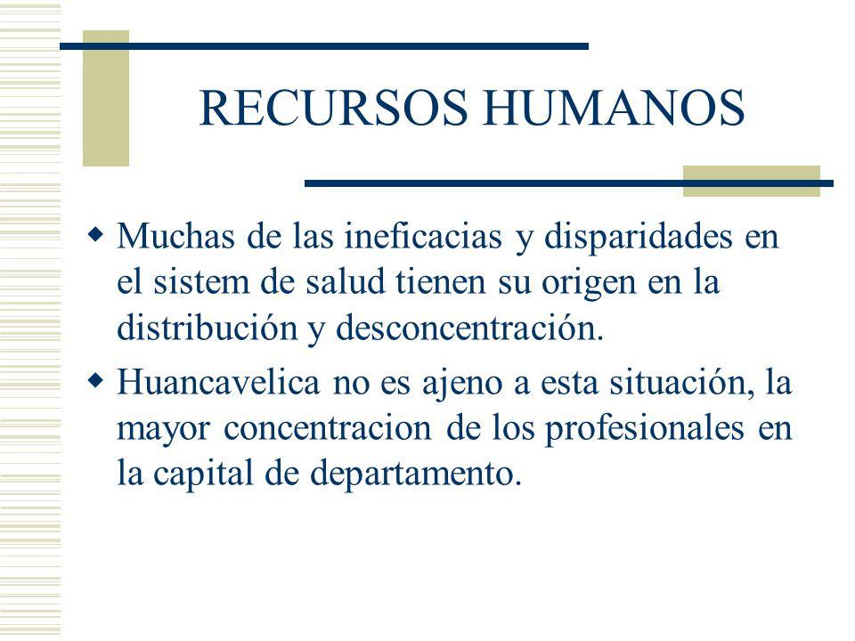 RECURSOS HUMANOS Muchas de las ineficacias y disparidades en el sistem de salud tienen su origen en la distribución y desconcentración. Huancavelica n
