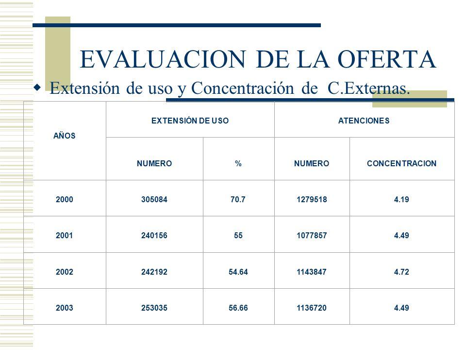EVALUACION DE LA OFERTA Extensión de uso y Concentración de C.Externas. AÑOS EXTENSIÓN DE USOATENCIONES NUMERO% CONCENTRACION 200030508470.712795184.1