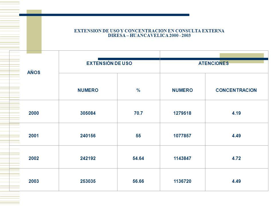 EXTENSION DE USO Y CONCENTRACION EN CONSULTA EXTERNA DIRESA – HUANCAVELICA 2000 - 2003 AÑOS EXTENSIÓN DE USOATENCIONES NUMERO% CONCENTRACION 200030508
