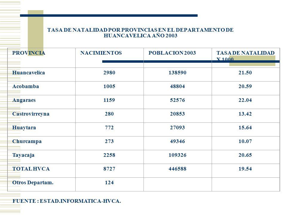 TASA DE NATALIDAD POR PROVINCIAS EN EL DEPARTAMENTO DE HUANCAVELICA AÑO 2003 PROVINCIANACIMIENTOSPOBLACION 2003TASA DE NATALIDAD X 1000 Huancavelica29