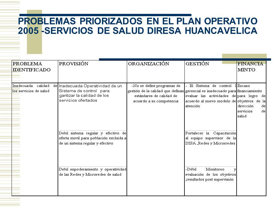 PROBLEMAS PRIORIZADOS EN EL PLAN OPERATIVO 2005 -SERVICIOS DE SALUD DIRESA HUANCAVELICA