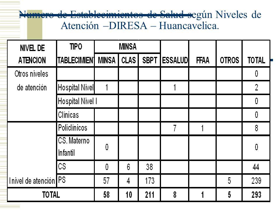 Numero de Establecimientos de Salud según Niveles de Atención –DIRESA – Huancavelica.