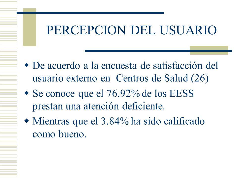 PERCEPCION DEL USUARIO De acuerdo a la encuesta de satisfacción del usuario externo en Centros de Salud (26) Se conoce que el 76.92% de los EESS prest