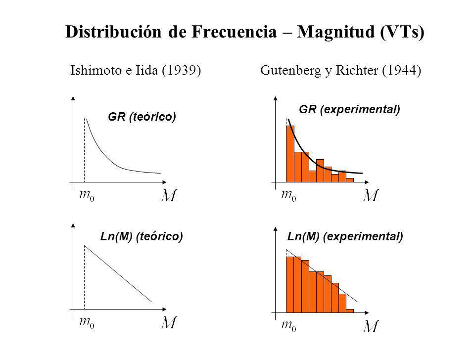 Distribución de Frecuencia – Magnitud (VTs) Ishimoto e Iida (1939) Gutenberg y Richter (1944) GR (teórico) GR (experimental) Ln(M) (teórico) Ln(M) (experimental)