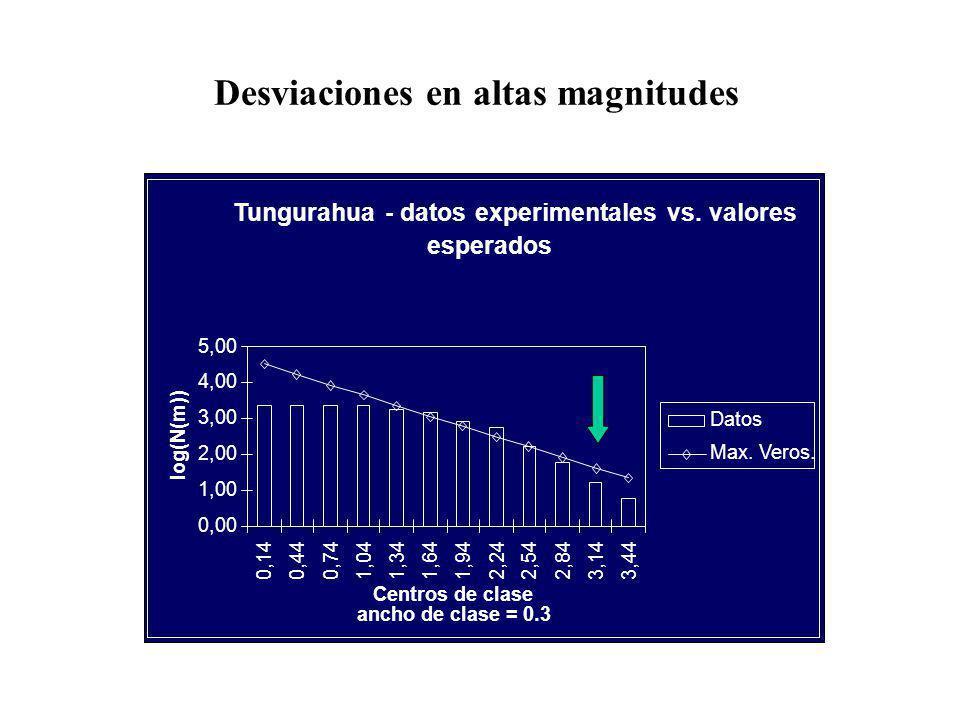 Desviaciones en altas magnitudes Tungurahua - datos experimentales vs.