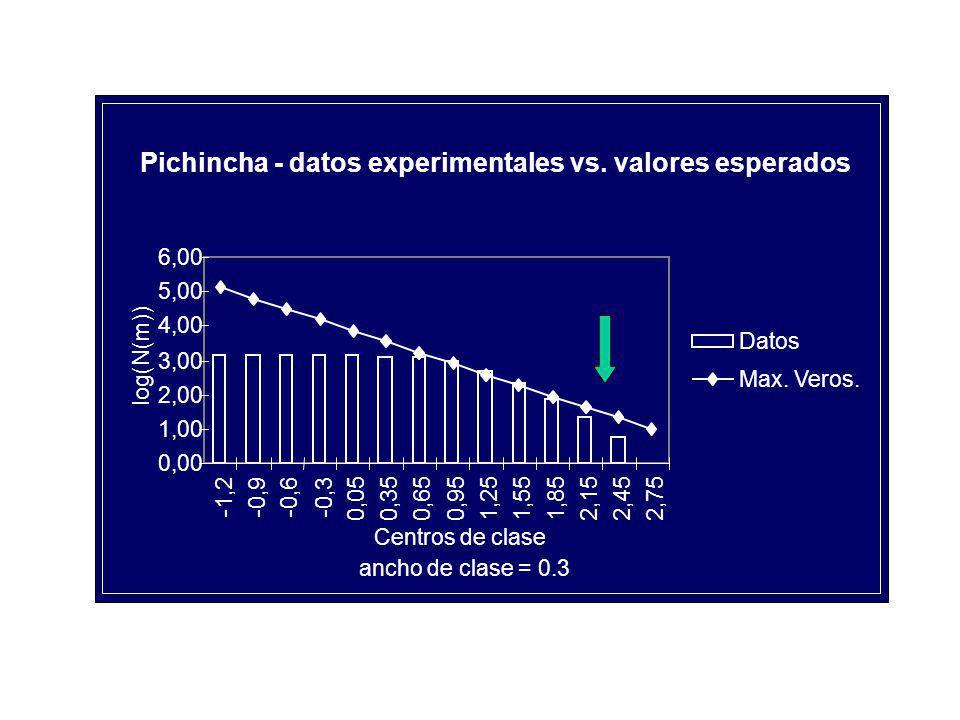 Pichincha - datos experimentales vs.