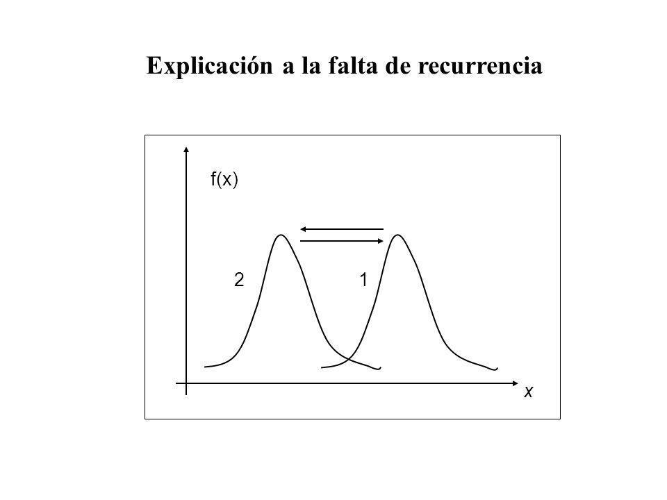 x 12 f(x) Explicación a la falta de recurrencia