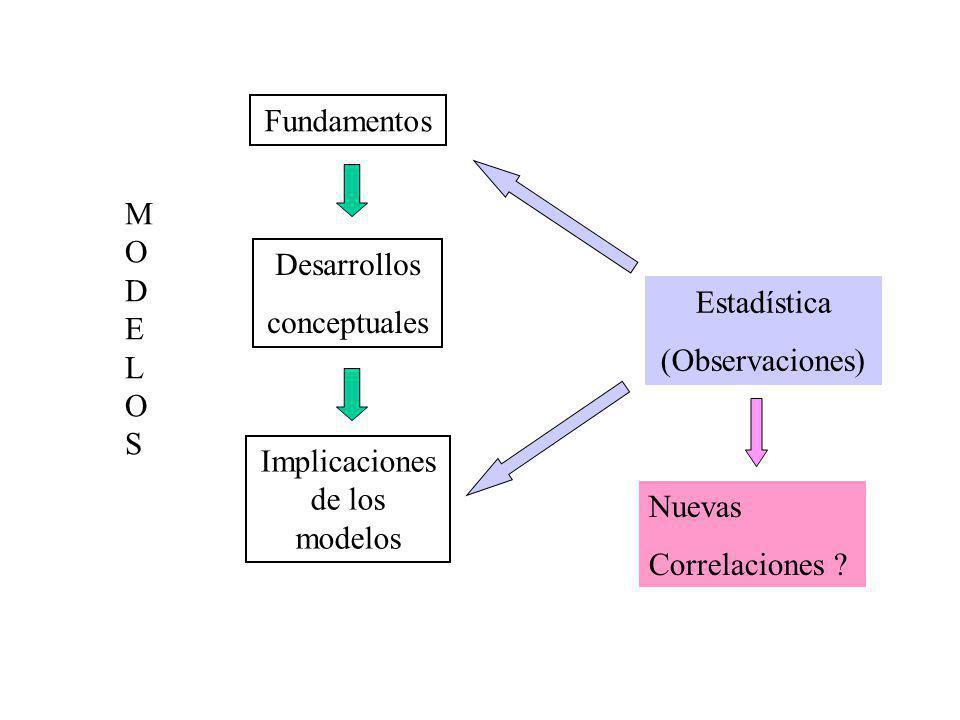 Fundamentos Desarrollos conceptuales Implicaciones de los modelos MODELOSMODELOS Estadística (Observaciones) Nuevas Correlaciones