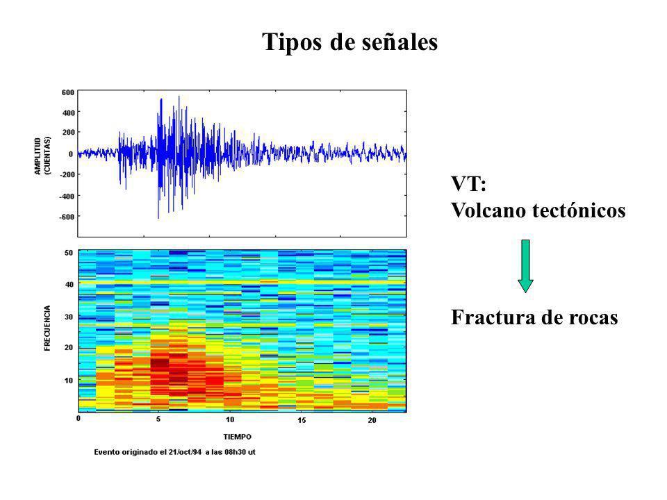 Tipos de señales VT: Volcano tectónicos Fractura de rocas