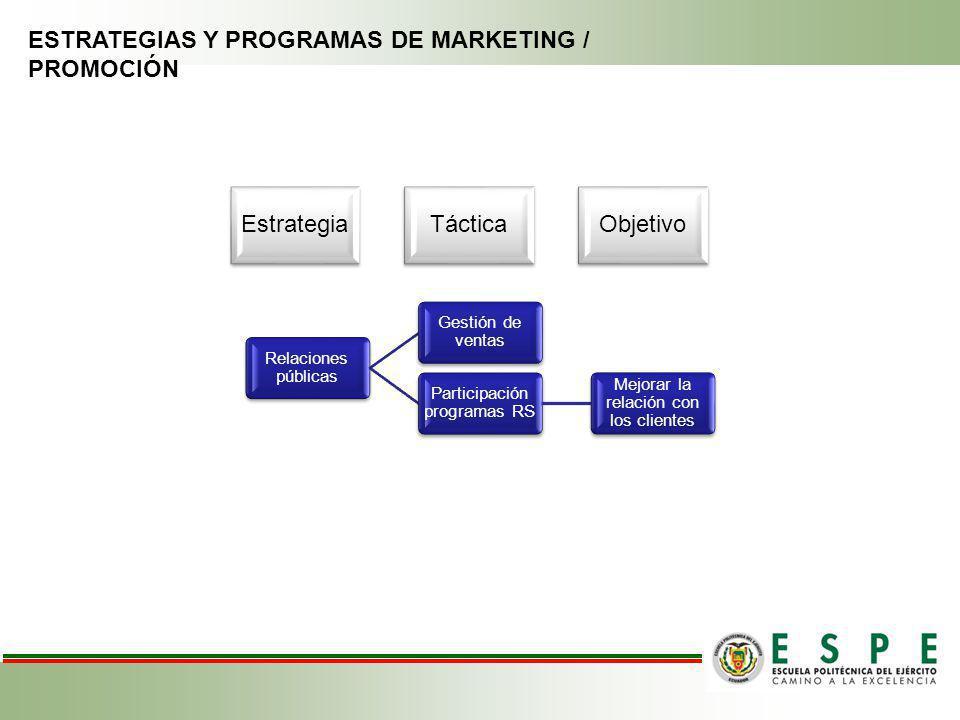 ESTRATEGIAS Y PROGRAMAS DE MARKETING / PROMOCIÓN Relaciones públicas Gestión de ventas Participación programas RS Mejorar la relación con los clientes EstrategiaTácticaObjetivo
