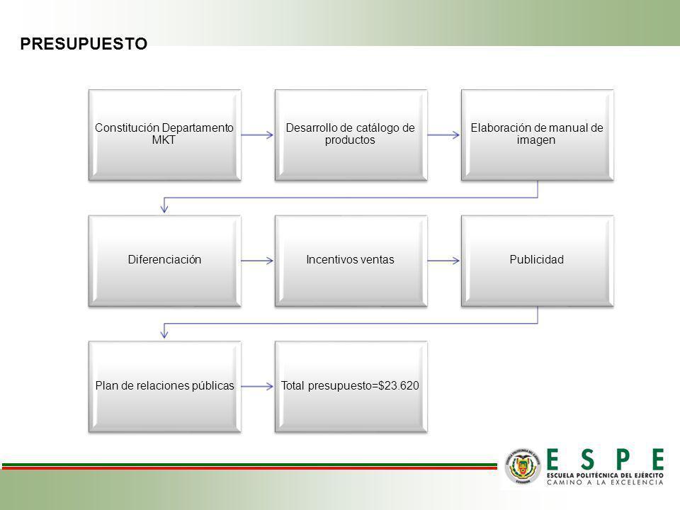 PRESUPUESTO Constitución Departamento MKT Desarrollo de catálogo de productos Elaboración de manual de imagen DiferenciaciónIncentivos ventasPublicidad Plan de relaciones públicasTotal presupuesto=$23.620