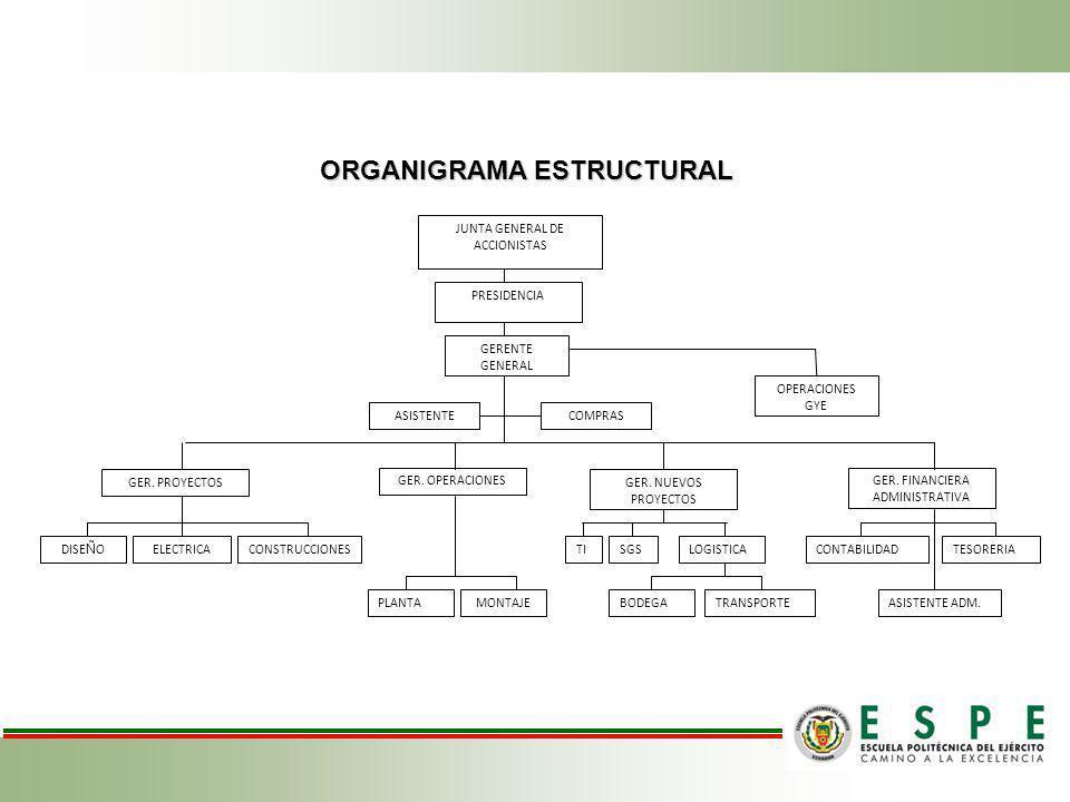 ORGANIGRAMA ESTRUCTURAL JUNTA GENERAL DE ACCIONISTAS PRESIDENCIA GERENTE GENERAL ASISTENTECOMPRAS GER.
