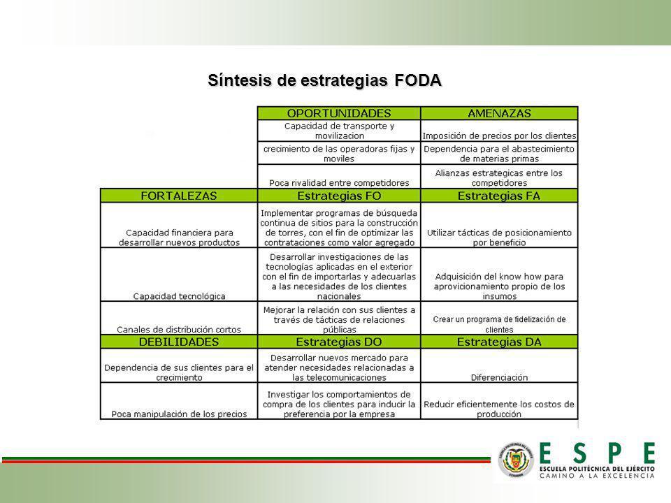 Síntesis de estrategias FODA