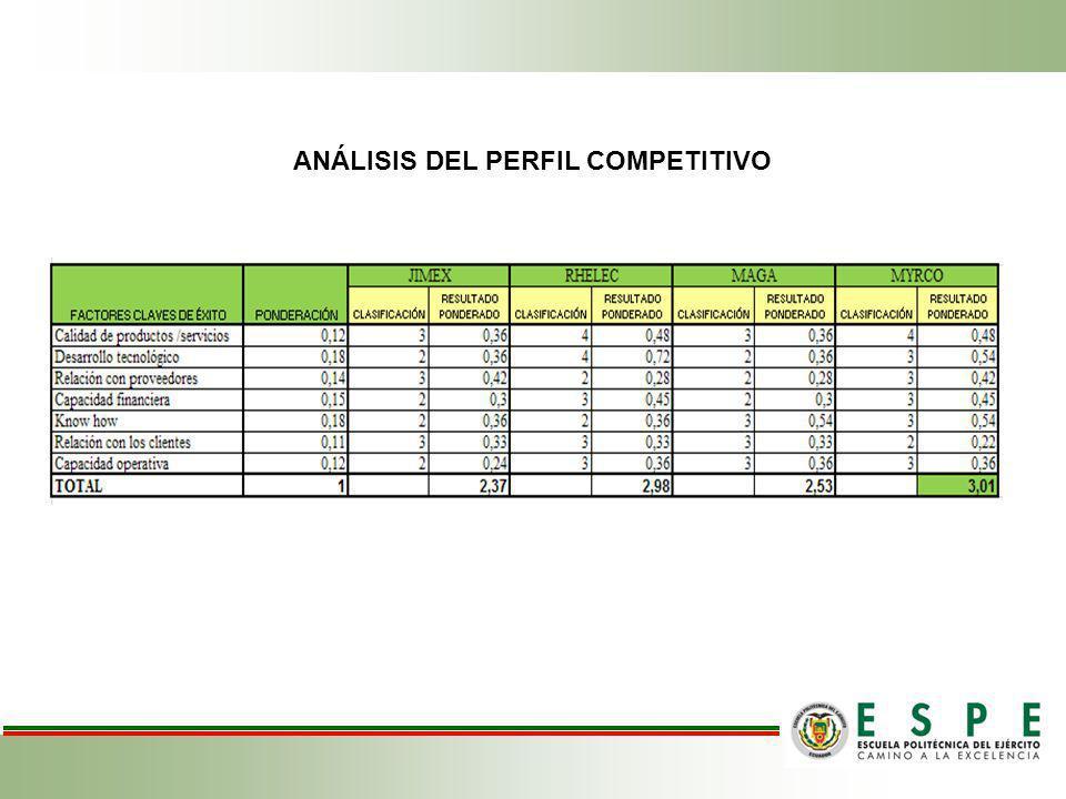 ANÁLISIS DEL PERFIL COMPETITIVO