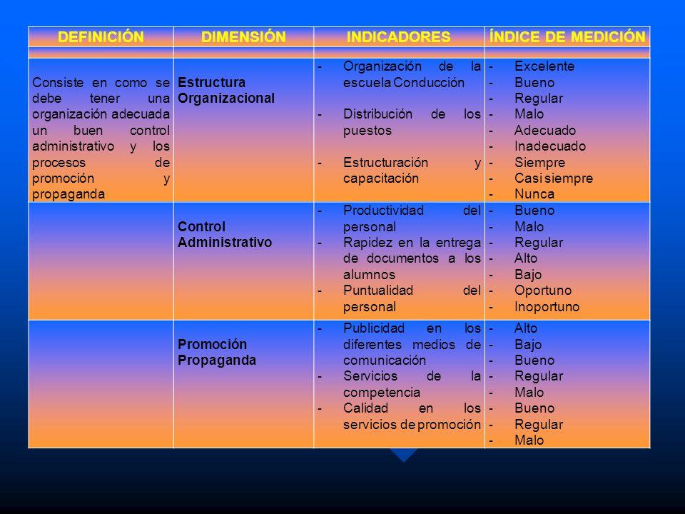 DEFINICIÓNDIMENSIÓNINDICADORESÍNDICE DE MEDICIÓN Consiste en como se debe tener una organización adecuada un buen control administrativo y los proceso