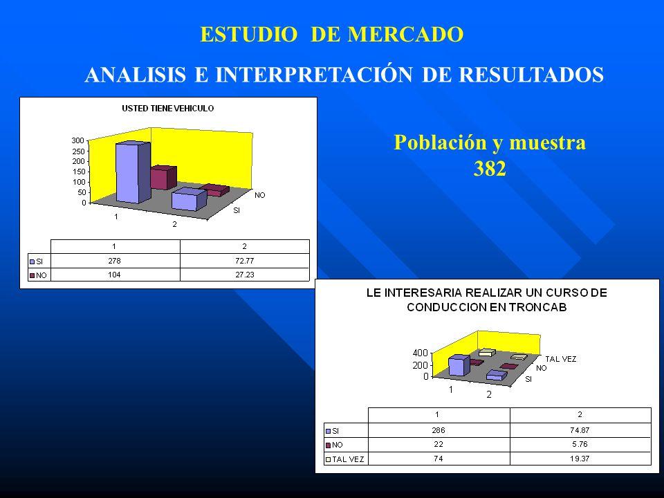 ESTUDIO DE MERCADO ANALISIS E INTERPRETACIÓN DE RESULTADOS Población y muestra 382
