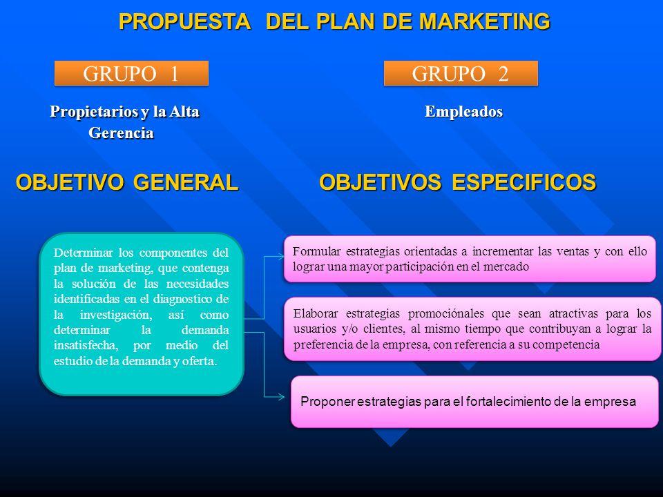 PROPUESTA DEL PLAN DE MARKETING Propietarios y la Alta Gerencia Propietarios y la Alta Gerencia Empleados OBJETIVOS ESPECIFICOS GRUPO 1 GRUPO 2 Determ