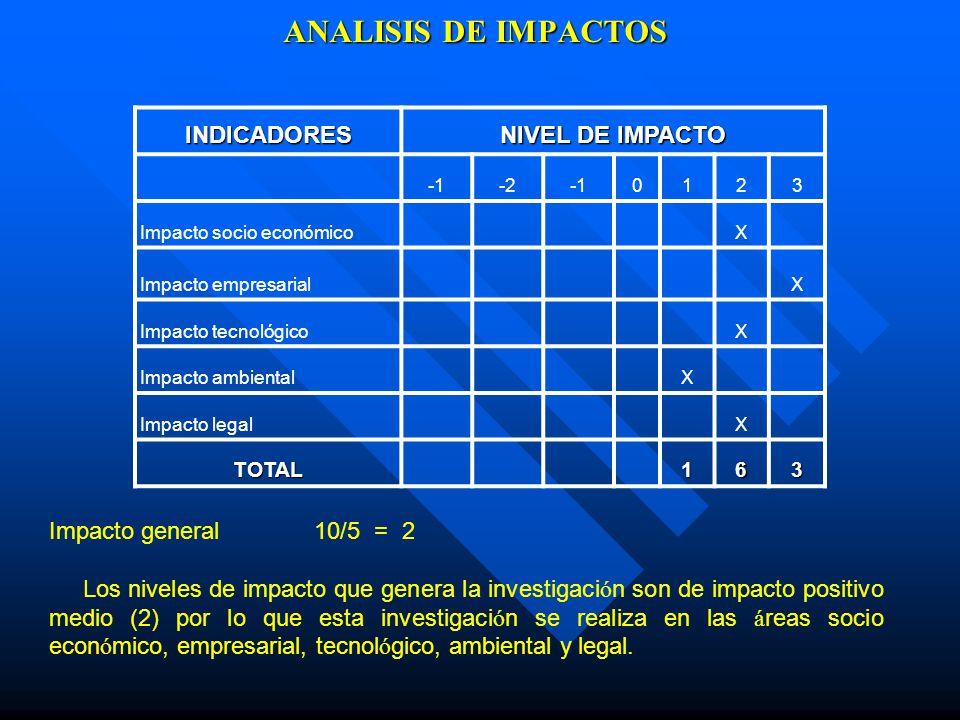 ANALISIS DE IMPACTOS INDICADORES NIVEL DE IMPACTO -20123 Impacto socio económico X Impacto empresarial X Impacto tecnológico X Impacto ambiental X Imp