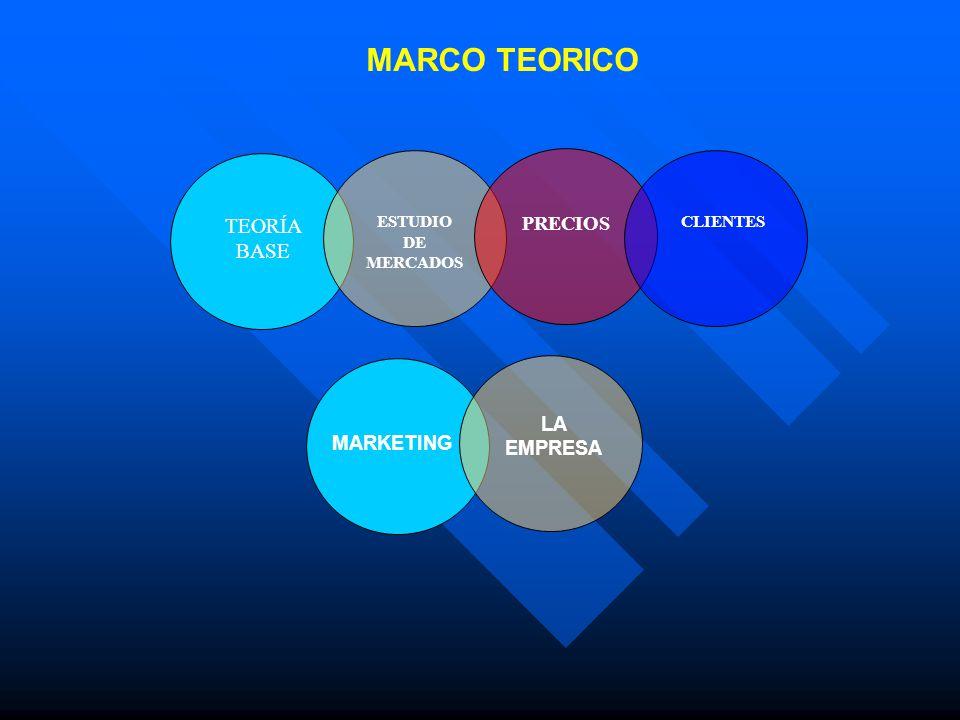 MARCO TEORICO TEORÍA BASE ESTUDIO DE MERCADOS PRECIOS CLIENTES MARKETING LA EMPRESA