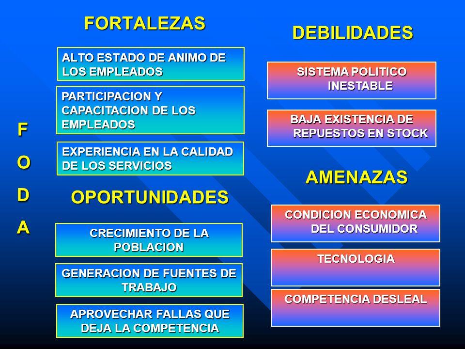 ALTO ESTADO DE ANIMO DE LOS EMPLEADOS FORTALEZAS DEBILIDADES PARTICIPACION Y CAPACITACION DE LOS EMPLEADOS EXPERIENCIA EN LA CALIDAD DE LOS SERVICIOS