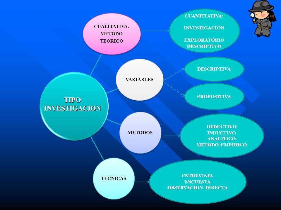 CUALITATIVA: METODO TEORICO VARIABLESMETODOSTECNICAS TIPOINVESTIGACION CUANTITATIVA: INVESTIGACION EXPLORATORIO DESCRIPTIVO DESCRIPTIVA PROPOSITIVA DE
