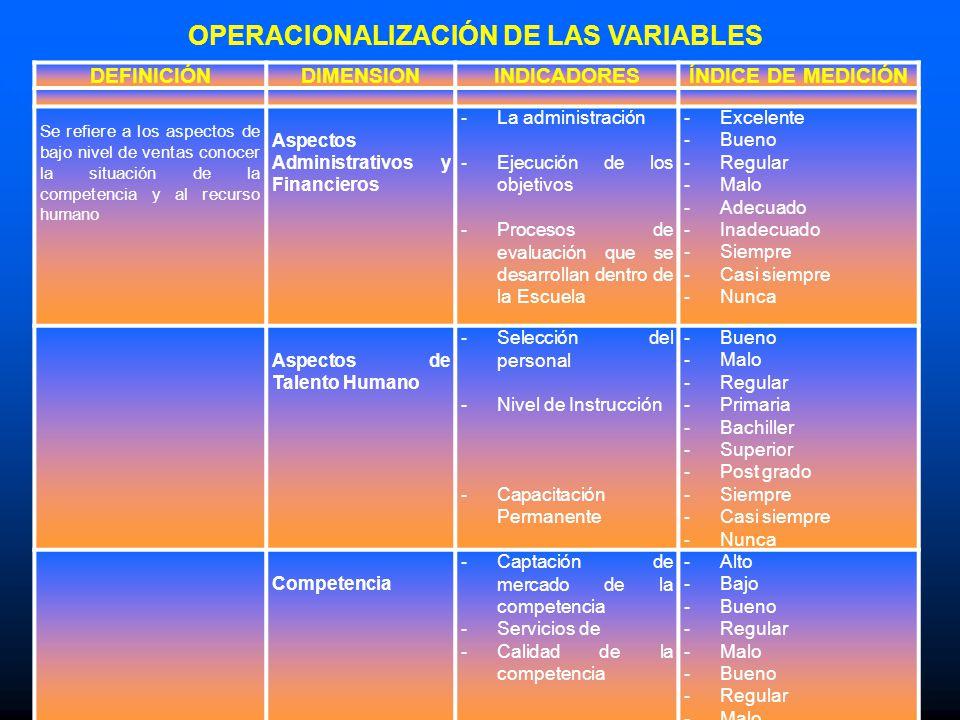 OPERACIONALIZACIÓN DE LAS VARIABLES DEFINICIÓNDIMENSIONINDICADORESÍNDICE DE MEDICIÓN Se refiere a los aspectos de bajo nivel de ventas conocer la situ