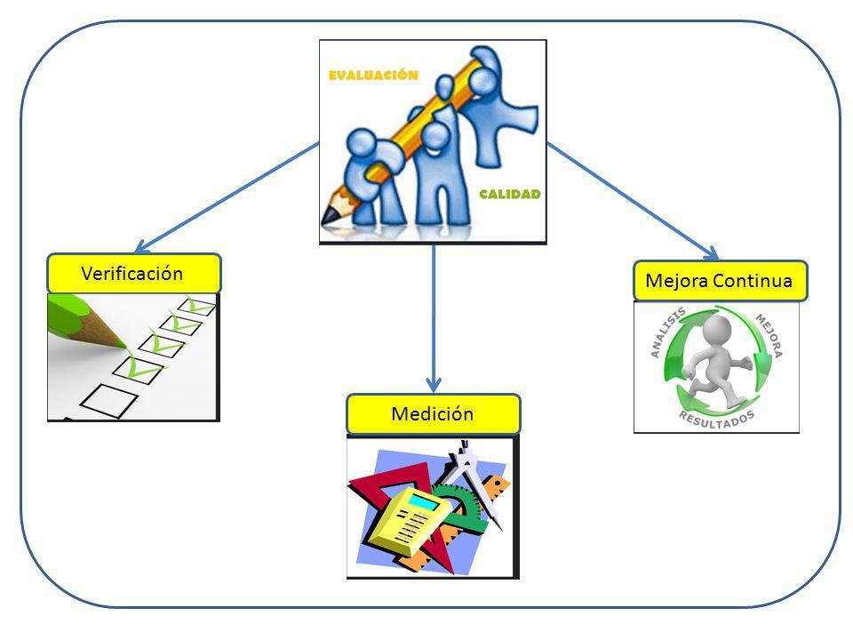 AUTOEVALUACIÓN Ponderación del Modelo CEAACES Aplicación del modelo IES Informes institucionales CATEGORÍA TIPOLOGÍA Planes de Mejora