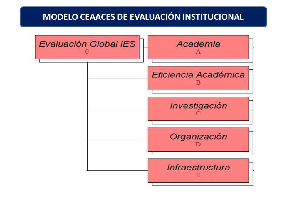 MODELO CEAACES DE EVALUACIÓN INSTITUCIONAL
