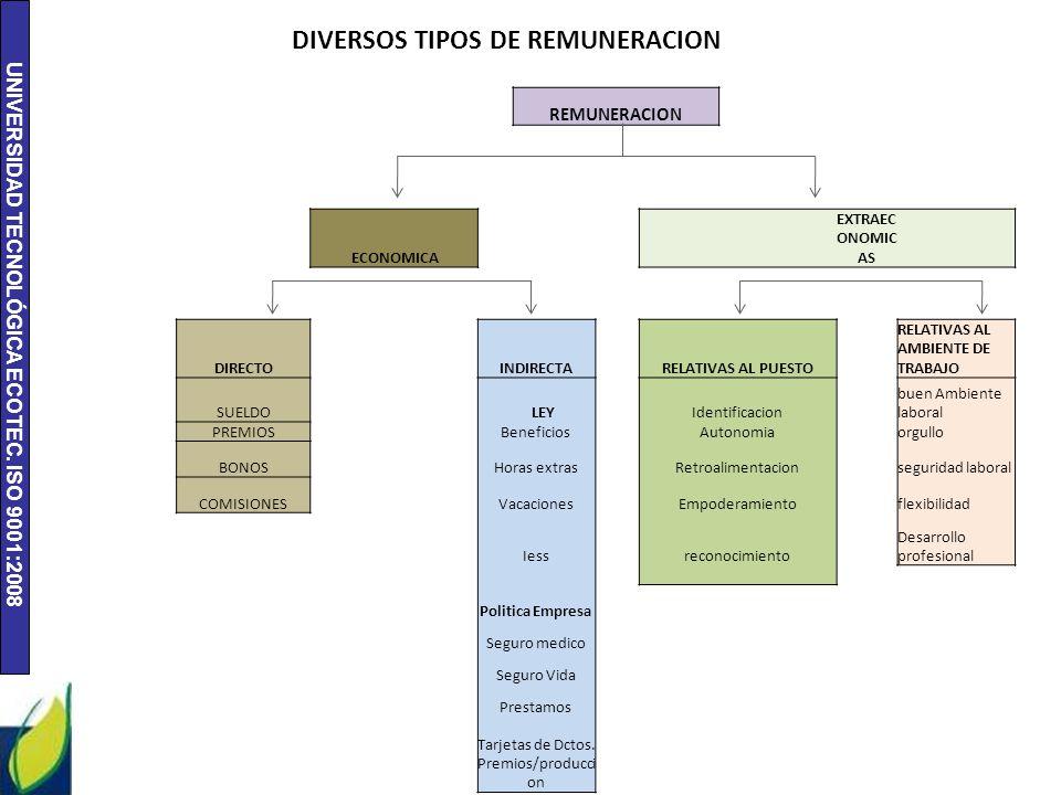 UNIVERSIDAD TECNOLÓGICA ECOTEC. ISO 9001:2008 DIVERSOS TIPOS DE REMUNERACION REMUNERACION ECONOMICA EXTRAEC ONOMIC AS DIRECTOINDIRECTARELATIVAS AL PUE