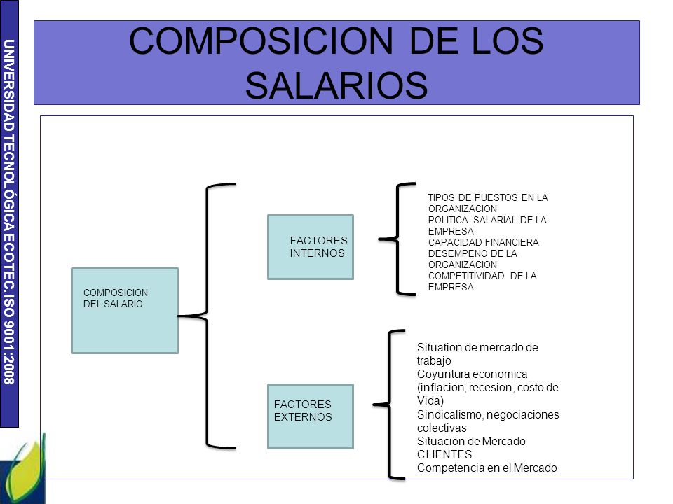 UNIVERSIDAD TECNOLÓGICA ECOTEC. ISO 9001:2008 COMPOSICION DE LOS SALARIOS COMPOSICION DEL SALARIO FACTORES INTERNOS FACTORES EXTERNOS TIPOS DE PUESTOS