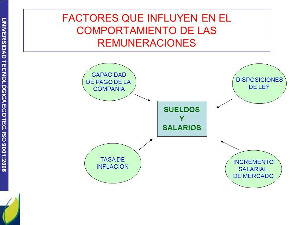 UNIVERSIDAD TECNOLÓGICA ECOTEC. ISO 9001:2008 FACTORES QUE INFLUYEN EN EL COMPORTAMIENTO DE LAS REMUNERACIONES SUELDOS Y SALARIOS CAPACIDAD DE PAGO DE