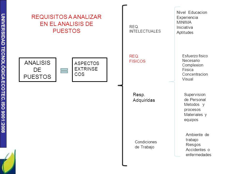 UNIVERSIDAD TECNOLÓGICA ECOTEC. ISO 9001:2008 ANALISIS DE PUESTOS ASPECTOS EXTRINSE COS REQ. INTELECTUALES Nivel Educacion Experiencia MINIMA Iniciati