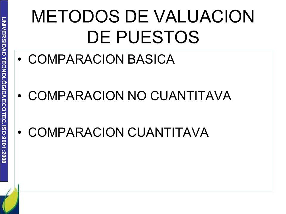 UNIVERSIDAD TECNOLÓGICA ECOTEC. ISO 9001:2008 METODOS DE VALUACION DE PUESTOS COMPARACION BASICA COMPARACION NO CUANTITAVA COMPARACION CUANTITAVA
