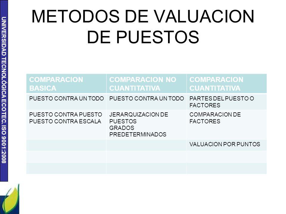 UNIVERSIDAD TECNOLÓGICA ECOTEC. ISO 9001:2008 METODOS DE VALUACION DE PUESTOS COMPARACION BASICA COMPARACION NO CUANTITATIVA COMPARACION CUANTITATIVA