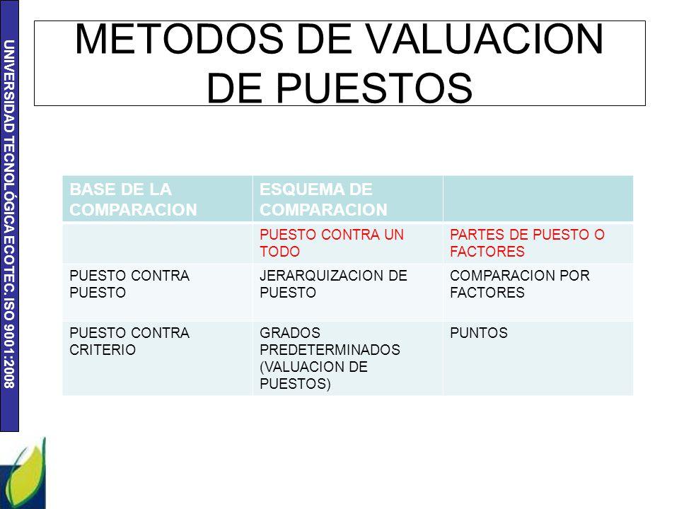UNIVERSIDAD TECNOLÓGICA ECOTEC. ISO 9001:2008 METODOS DE VALUACION DE PUESTOS BASE DE LA COMPARACION ESQUEMA DE COMPARACION PUESTO CONTRA UN TODO PART