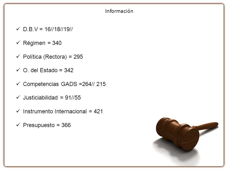 D.B.V = 16//18//19// Régimen = 340 Política (Rectora) = 295 O. del Estado = 342 Competencias GADS =264// 215 Justiciabilidad = 91//55 Instrumento Inte