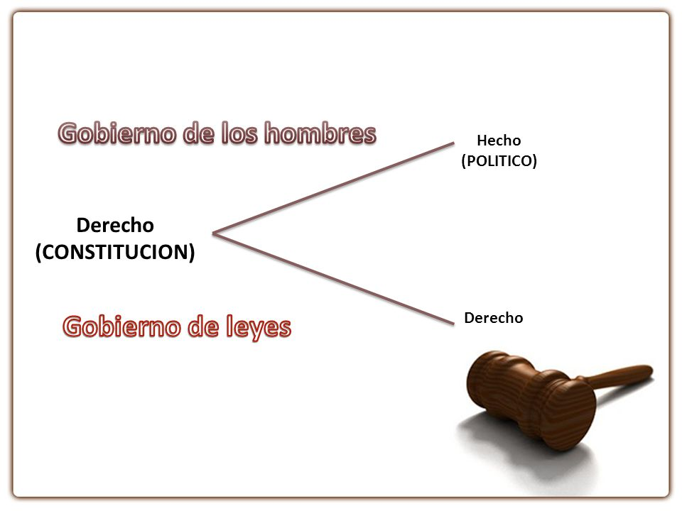 Hecho (POLITICO) Derecho (CONSTITUCION)