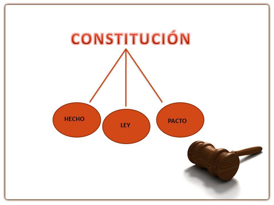 PREAMBULO (QUE?) PARTE DOGMATICA Derecho Obligaciones TITULARES (PARA QUIEN?) PARTE ORGANICA FUNCION EJECUTIVA FUNCION LEGISLATIVA FUNCION DE TRANSPARENCIA FUNCION JUDICIAL FUNCION ELECTORAL (COMO QUIEN?)
