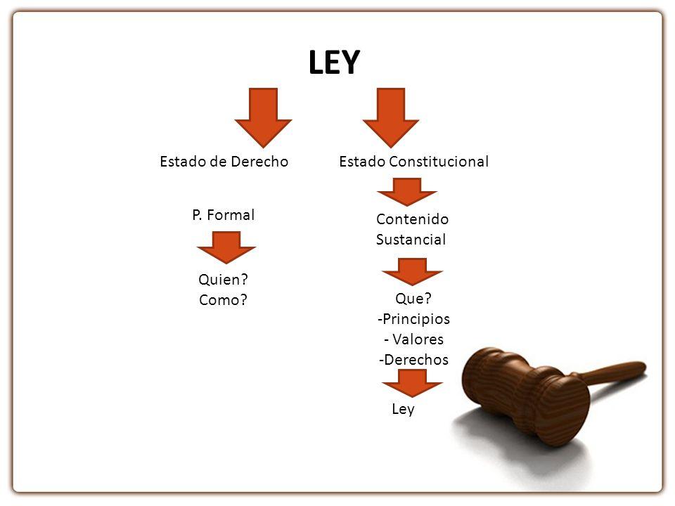 LEY Estado de DerechoEstado Constitucional Contenido Sustancial Que? -Principios - Valores -Derechos Ley P. Formal Quien? Como?