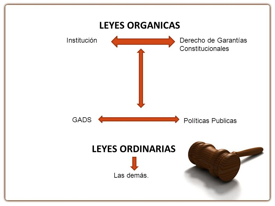LEYES ORGANICAS Derecho de Garantías Constitucionales Institución GADS Políticas Publicas LEYES ORDINARIAS Las demás.